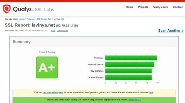 Lavinya.Net SSL A+